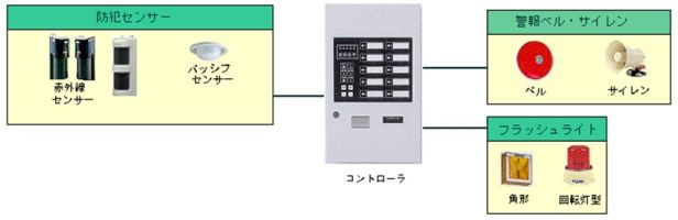 safeenvironment-security-parkingsystem6