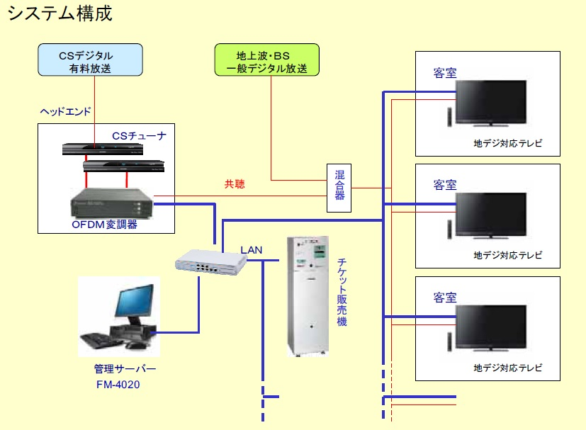 dds4200systemconfig