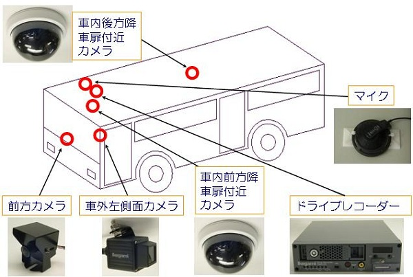 safeenvironment-driverecorder-bus2