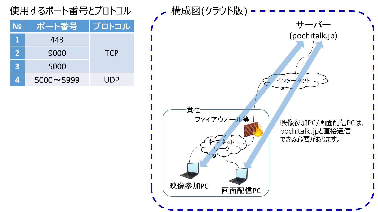pochitalk_image-network-requirements